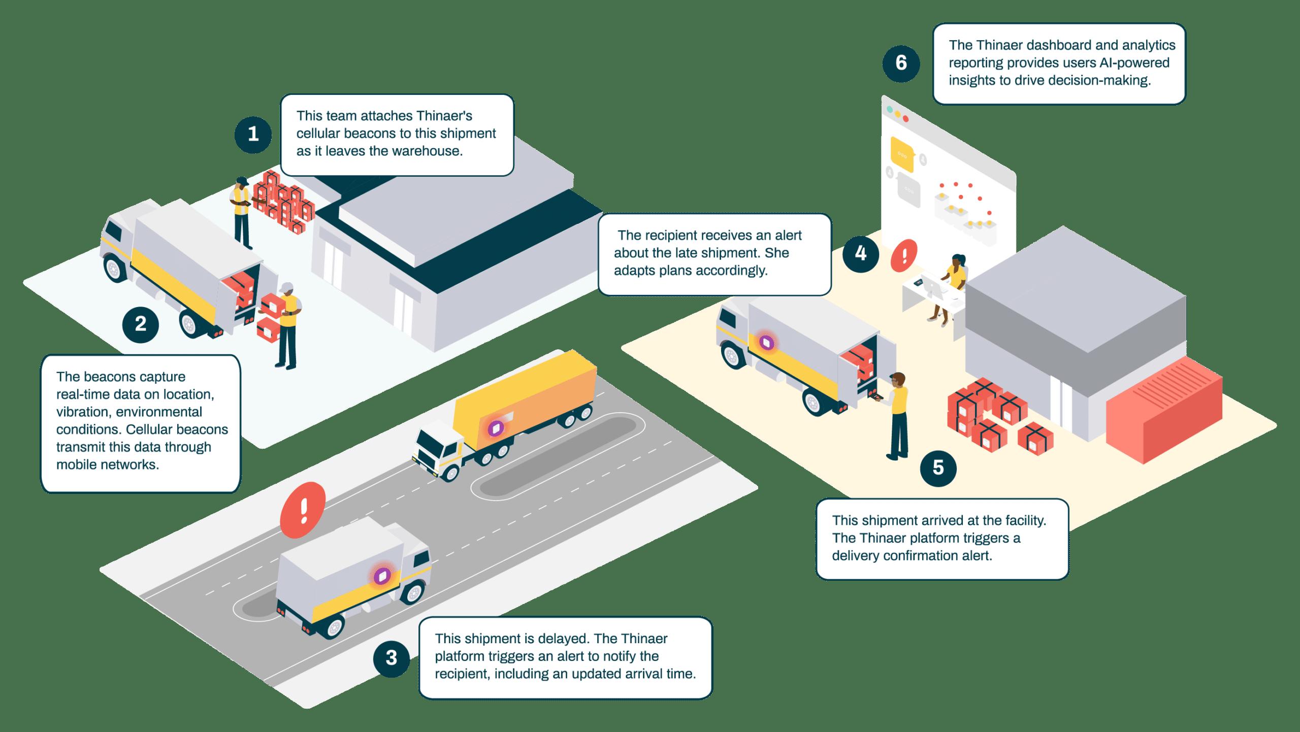 Thinaer Supply Chain Monitoring-02